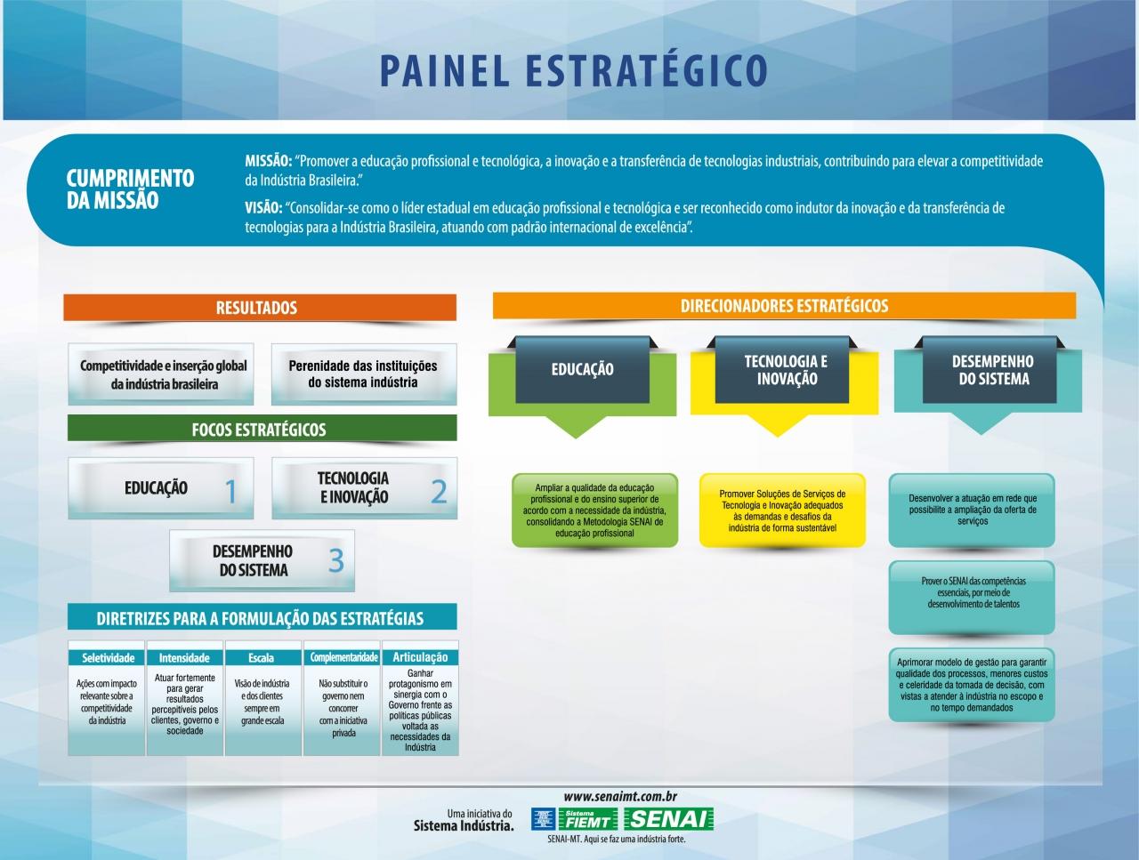 Painel Estratégico SENAI 2015/2022 (clique para ampliar)