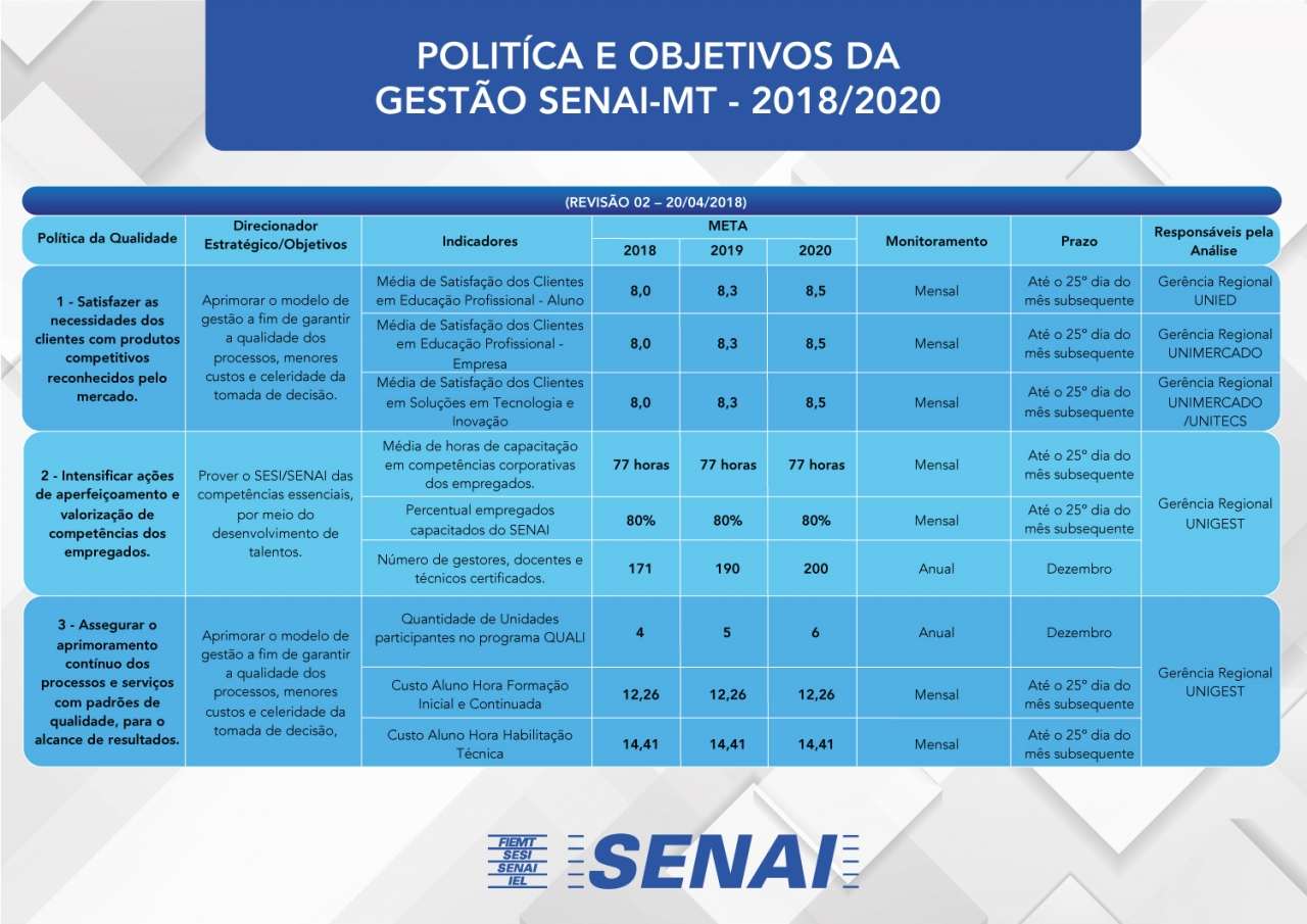 Política e Objetivos da Gestão SENAI-MT - 2018/2020 (clique para ampliar)