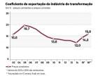 Alta do d�lar impulsiona vendas externas e ind�stria  de transforma��o exporta 15,8% da produ��o